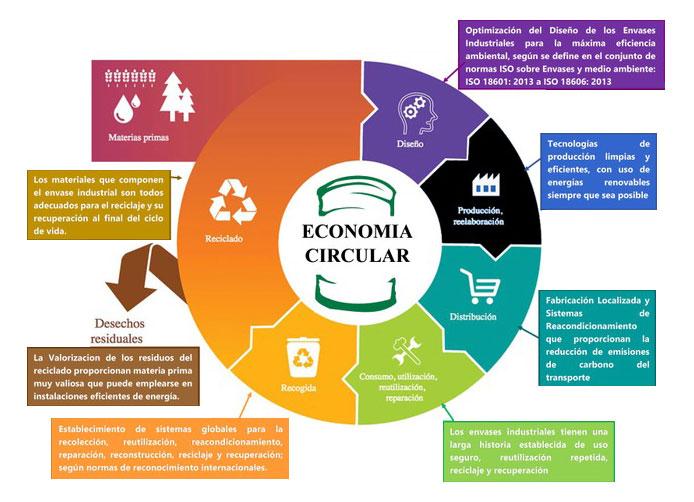 bidonsegara-economia-circular-def